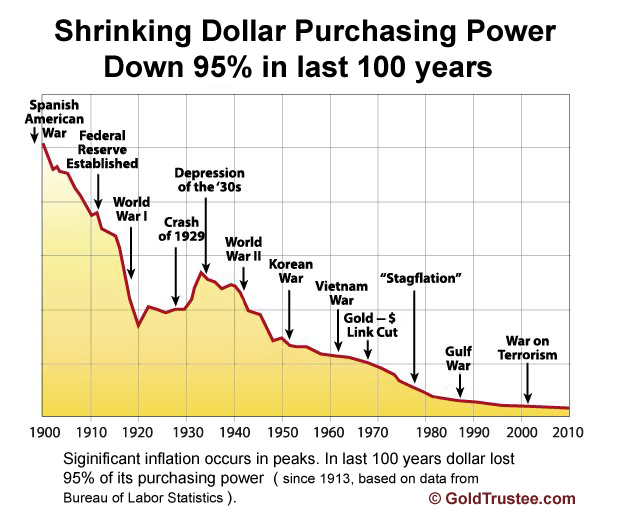 Gold vs other currencies goldtrustee shrinking dollar price 1913 to now sciox Image collections
